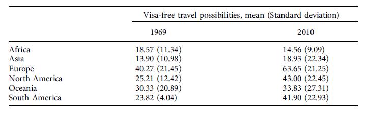 Abbildung 1 - Durchschn. Visafreiheit nach Kontinenten